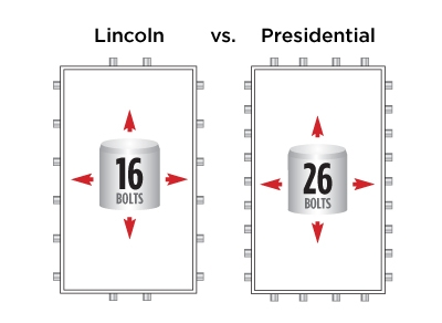 Presidential Feature 40% More Locking Bolts