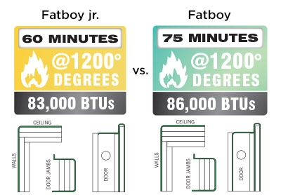 Fatboy Feature 75 Min. Fire Rating @ 1200°